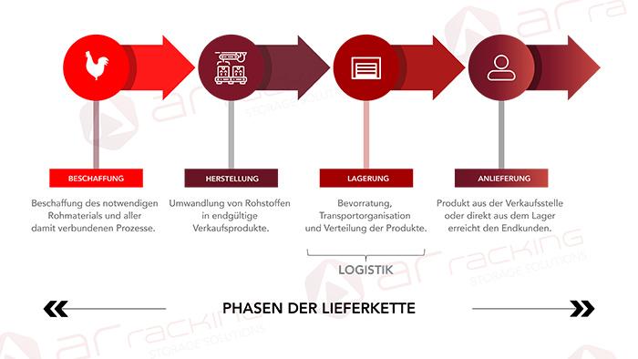 Phasen-Lieferkette-Supply-Chain