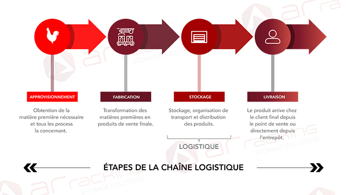 Phases-chaine-logistique-supply-chain