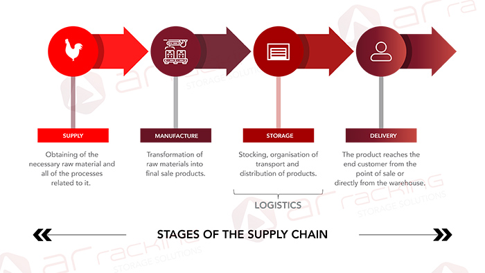 Supply-chain-phases