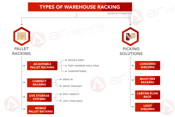 Types-industrial-racking-warehouse