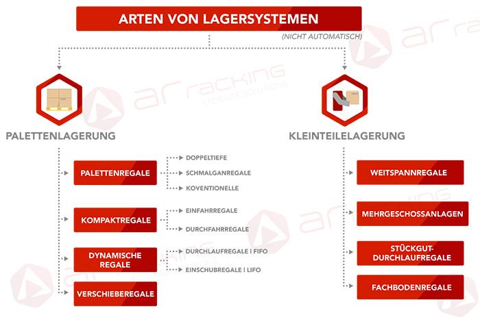 Arten-von-industrielle-Lagerregalsysteme