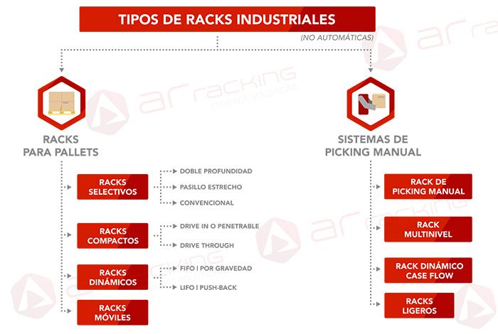 Tipos-de-racks-industriales-bodega