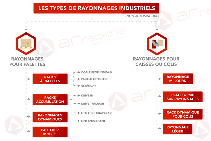 Types-rayonnages-industriels-entrepot
