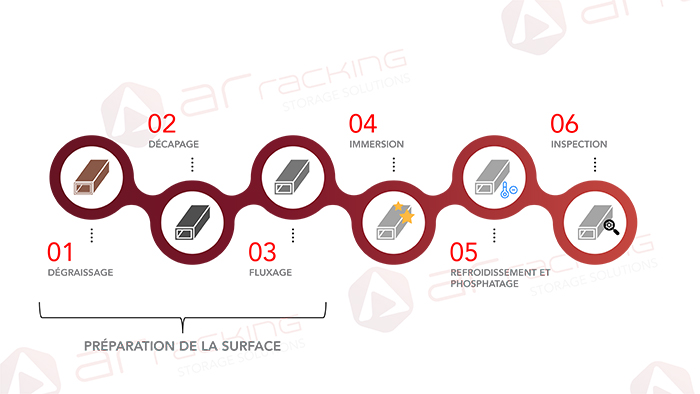 Phases-galvanisation-comment-se-realise