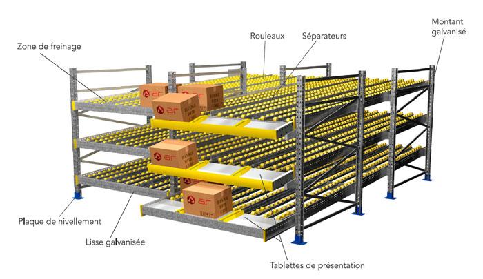 Composants Rack Dynamique Colis