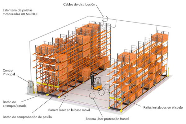 Componentes Estantería Bases Móviles