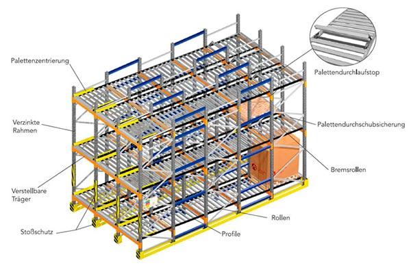 Paletten Durchlauf- und Einschubregale Komponenten