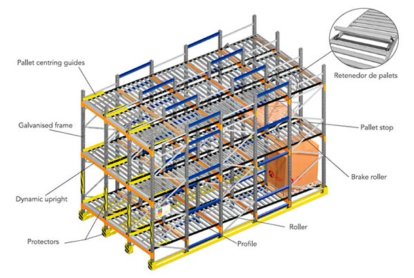 Live Pallet Racking Components