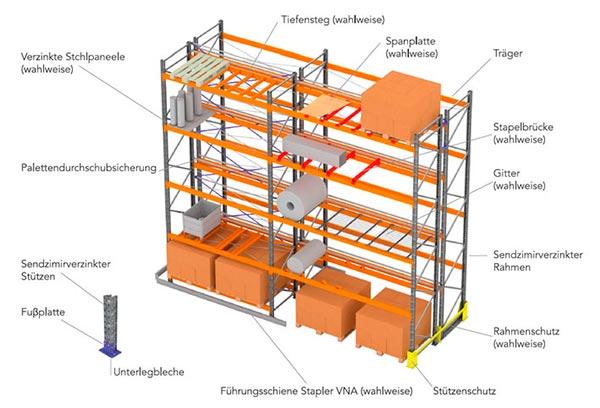 Konventionelle Palettenregalsysteme Struktur